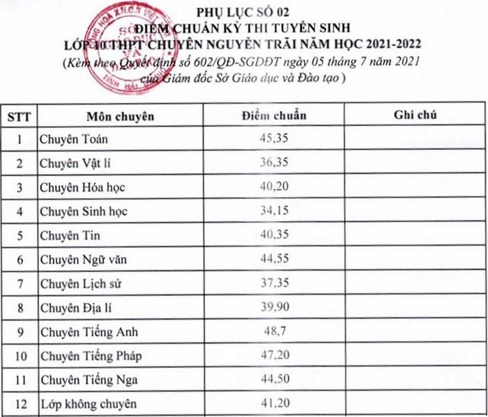 Điểm chuẩn vào lớp 10 Trường THPT Chuyên Nguyễn Trãi 2021