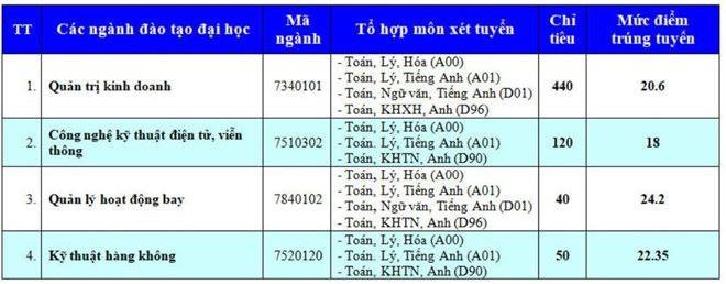 Điểm Chuẩn Học Viện Hàng Không Việt Nam 2019