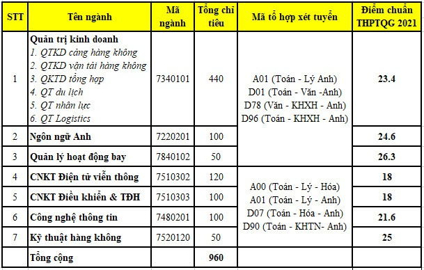 Điểm Chuẩn Học Viện Hàng Không Việt Nam 2021